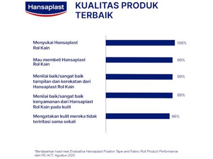 Hansaplast Kasa Rol Elastis Quality